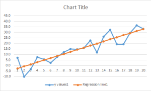 Regression line and observations2
