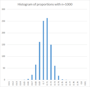 Figure 3. Histogram of proportions with n=1000
