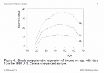 dependence-of-income-on-age