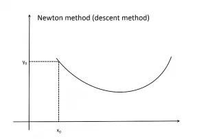 NLS geometry
