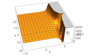 NLS illustrated in Mathematica