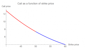 Call as a function of strike price