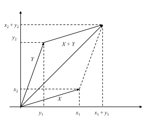 Figure 1. Sum of vectors