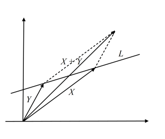 Figure 1. A hyperplane is not a subspace
