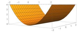 Parabolic cylinder