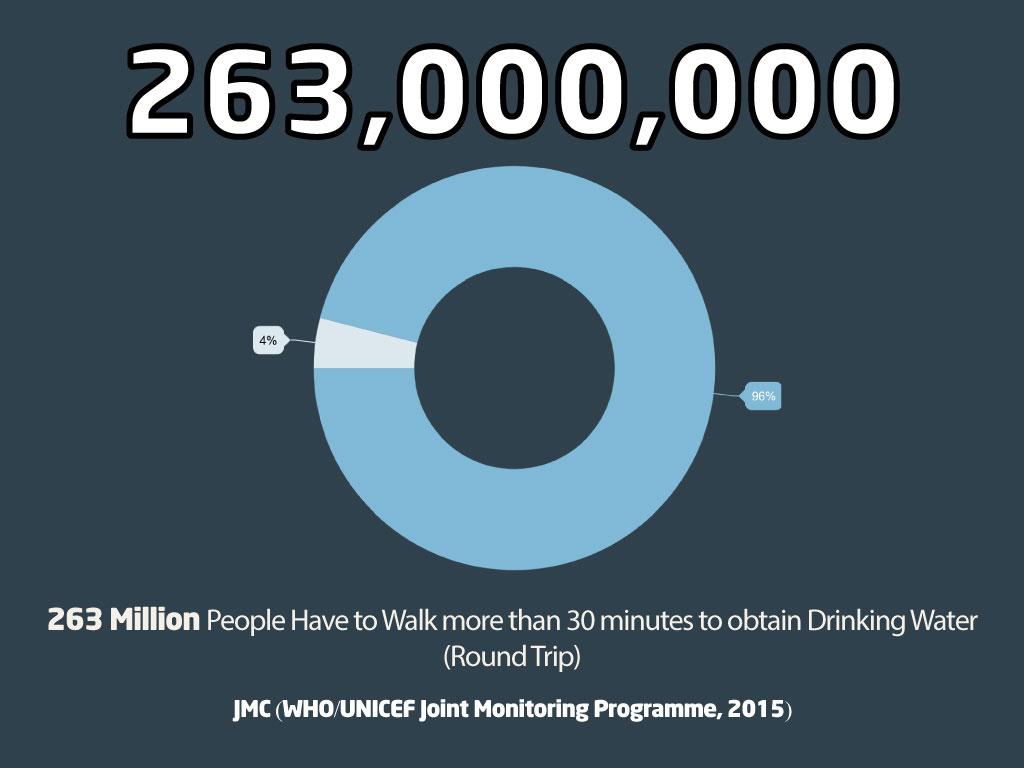 263 million