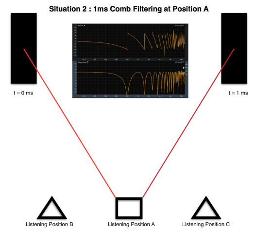 1ms Comb Filtering.