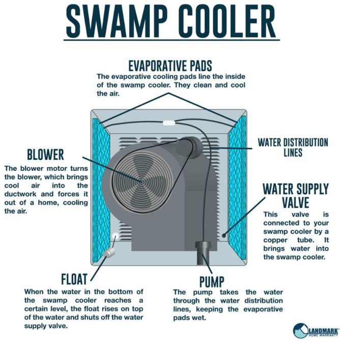 how to know if your swamp cooler needs replacing  rakeman air