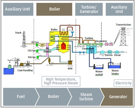 Tata letak Pulverized Coal (PC) Boiler Batubara