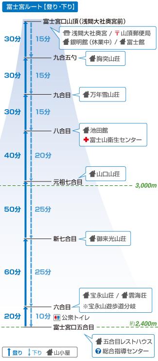 富士山_路線_富士宮路線