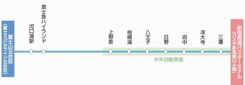 東京新宿前往河口湖、富士急樂園、富士山巴士交通推薦