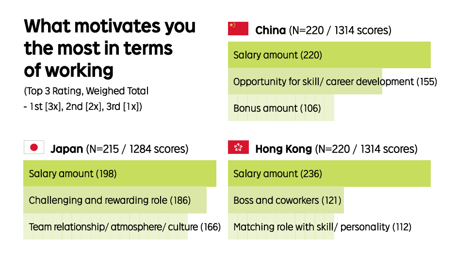 Employee motivation in Asia