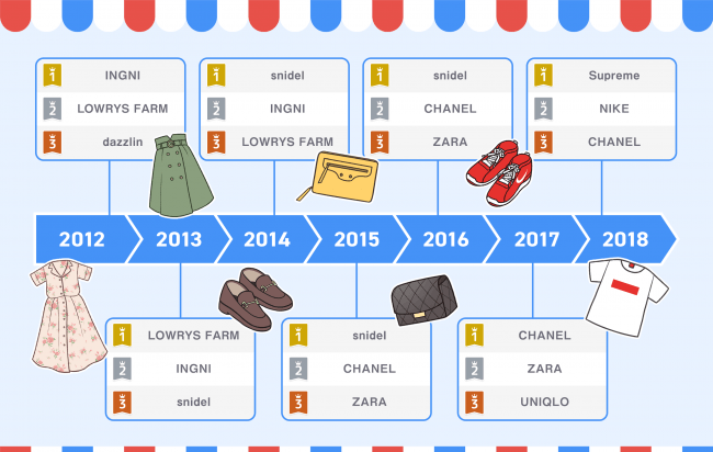 A timeline of the most popular brands on Rakuma over the years.