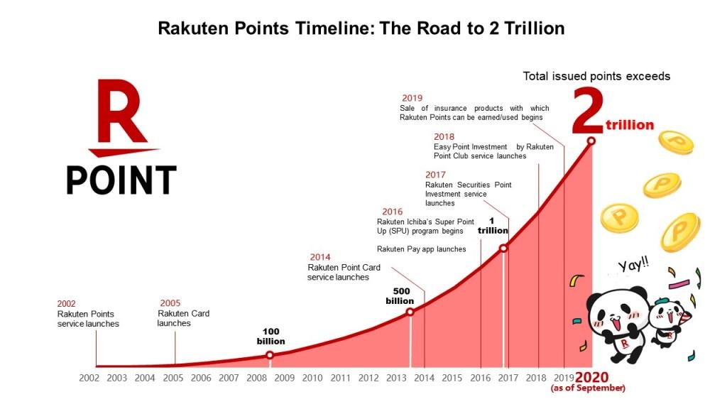 This timeline shows Rakuten's progress to two trillion points awarded.