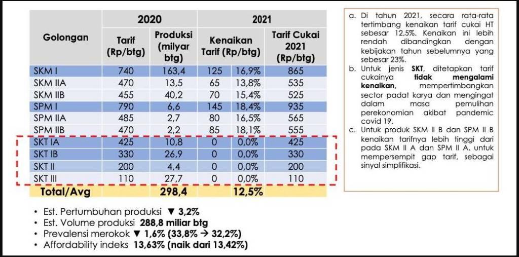 Tahun Depan Cukai Rokok Naik Lagi Capai 12% Lebih 1