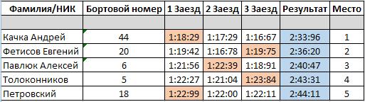 Второй этап ралли-спринт Подолье