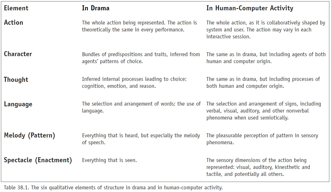 The Drama Of Human Technology Interaction