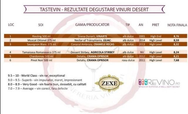 Rezultate Tastevin la categoria vinuri desert