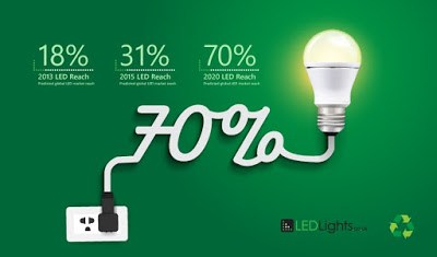 Iluminatul cu becuri LED