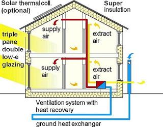 Sistem de ventilatie cu recuperare de caldura