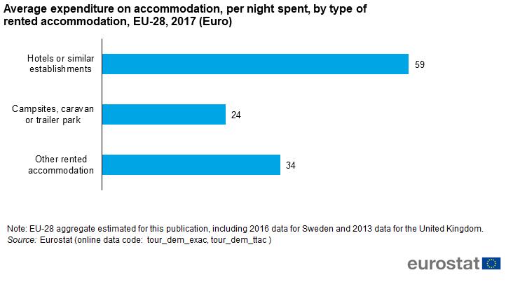 Eurostat Cheltuieli medii pentru cazare, pe noapte petrecută, în funcție de tipul de cazare închiriată, UE-28, 2017 (Euro) (2)