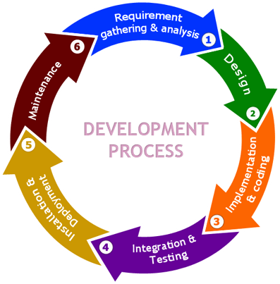 What is SDLC? What are the phases in SDLC and what are the ...