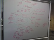 If in doubt, make a giant mind map!