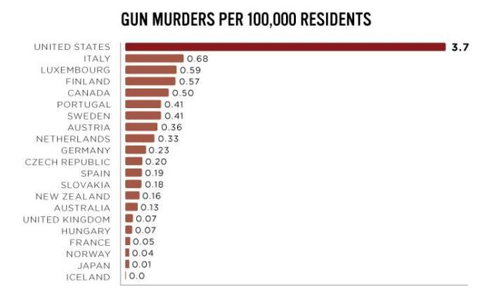 Omicidi da arma da fuoco per 100mila residenti