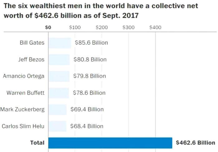 I sei uomini più ricchi del mondo nella lista dei miliardari di Forbes, aggiornata al settembre 2017