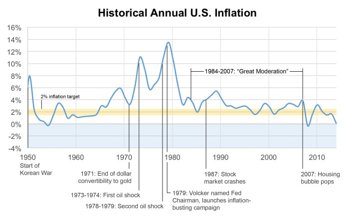 Historical_Annual_U.S._Inflation