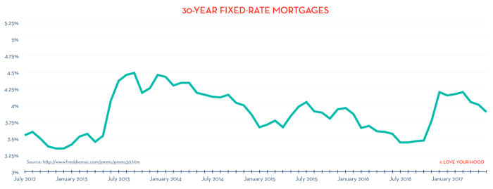 30-year-mortgage-rates-2012-2017.png