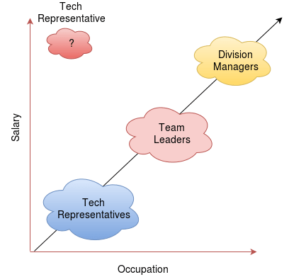 clustering2