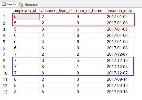 Employees Absence Report