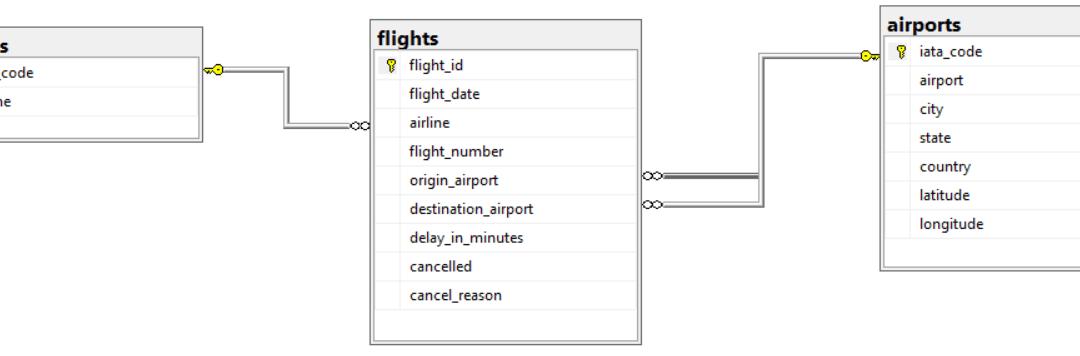 SQL Data Analysis Exercises – Flights