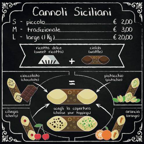 Cannoli Ammu Roma infografica