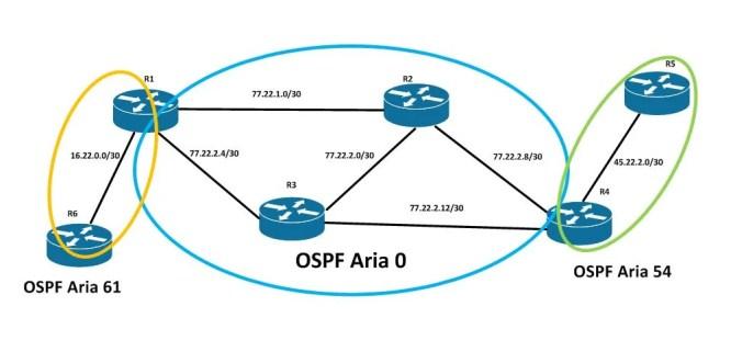 topologie ospf multi area cu routere cisco