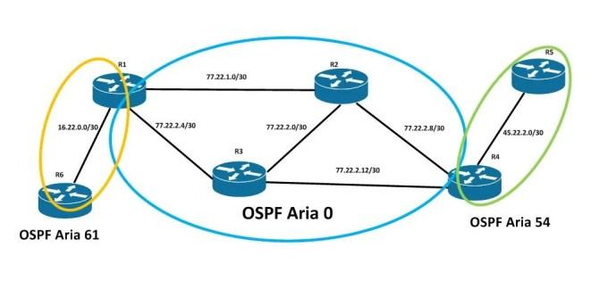 ce este ospf si cum functioneaza pe routere