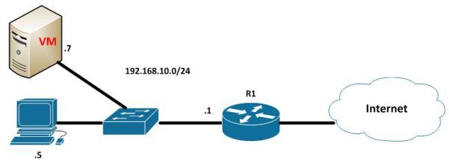 ce este o retea virtuala de tipul bridge