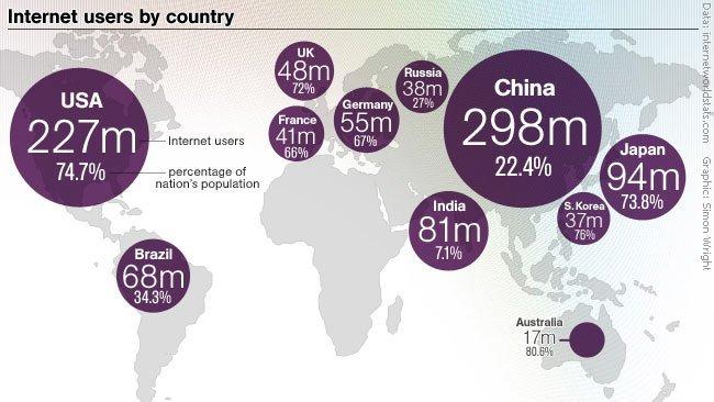 internet-paises