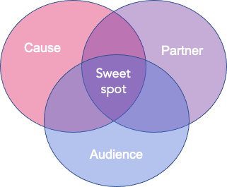 "Partnerships venn diagram with cause, partner, and audience circles. Intersection is labelled ""sweet spot"""