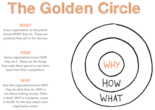 Start with Why, Simon Sinek's Golden Circle framework description: What - Every organization on the planet knows what they do. These are products they sell or the services. How: Some organizations know how they do it. These are the things that make them special or set them apart from their competition. Why: Very few organizations know why they do what they do. Why is not about making money. That's a result. Why is a purpose, cause, or belief. It's the very reason your organization exists.