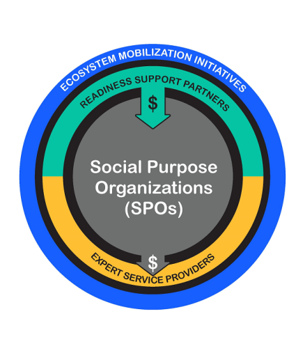 """Three ringed diagram: outer ring """"ecosystem mobilization initiatives,"""" inner ring """"readiness support partners,"""" core """"social purpose organizations (or SPOs),"""" then and arrow and """"expert service providers"""""""