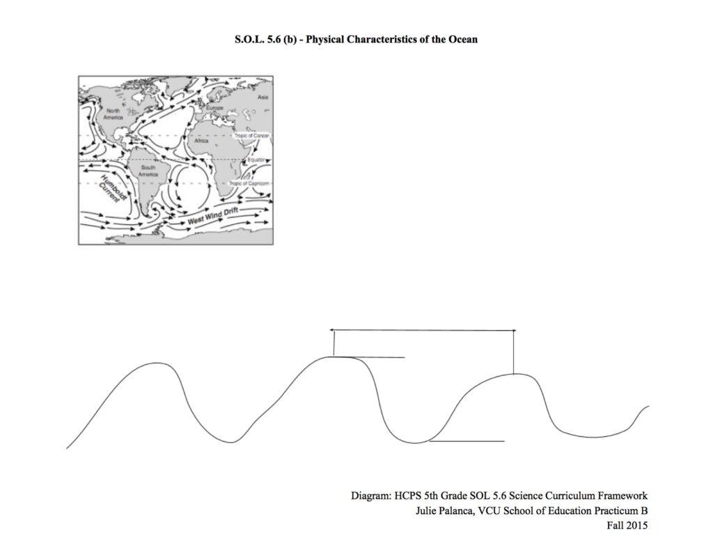 Oceans Waves Tides And Currents A 5th Grade Va Sol Julie Palanca