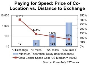 Paying for speed Graph