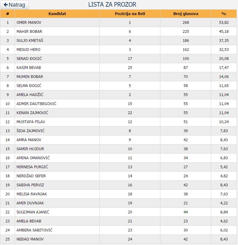 Lista_za_prozor_vijece