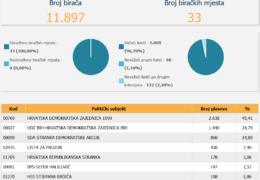 LOKALNI IZBORI 2020: Dopunjeni rezultati Središnjeg izbornog povjerenstva