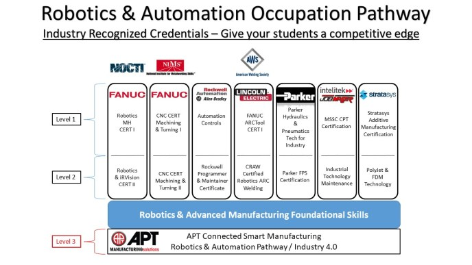 Industry Credentials Chart_APT_NOCTI_5.21.2020