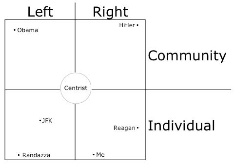 political-scale