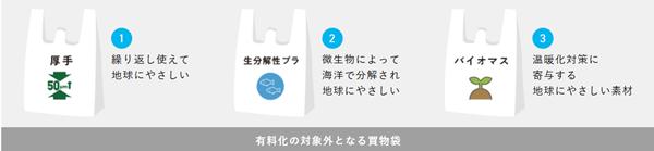 レジ袋有料化の例外