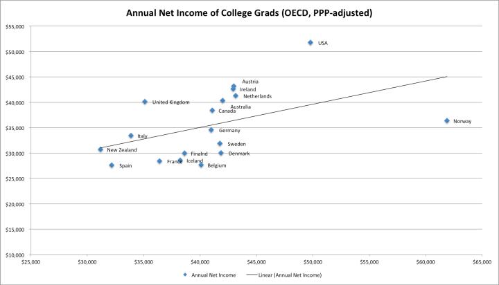 college_grads_net_income